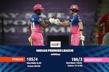 IPL 2020: Kings XI Punjab vs Rajasthan Royals: Highest Run Scorers and Leading Wicket-Takers from Both Sides