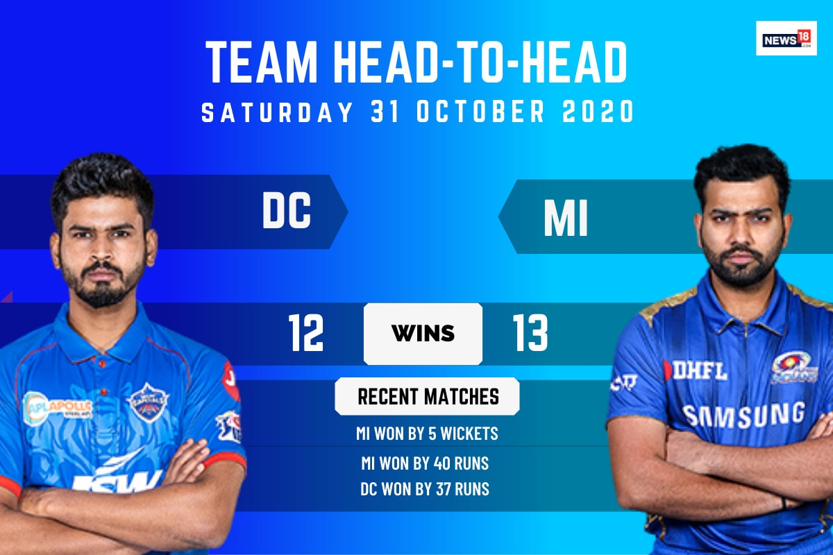 IPL 2020: Delhi Capitals vs Mumbai Indians – Head To Head Record