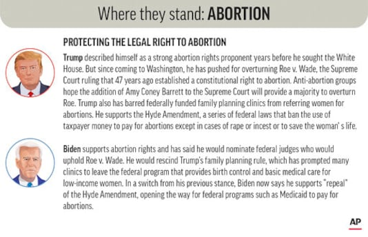 Policy positions of President Donald Trump and Democratic nominee Joe Biden on abortion rights. (AP Graphic)