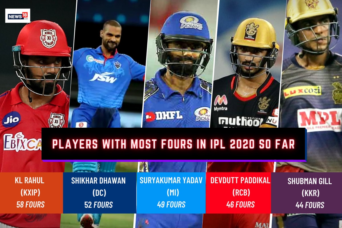 IPL 2020: Players With Most Fours – KXIP's KL Rahul tops the list