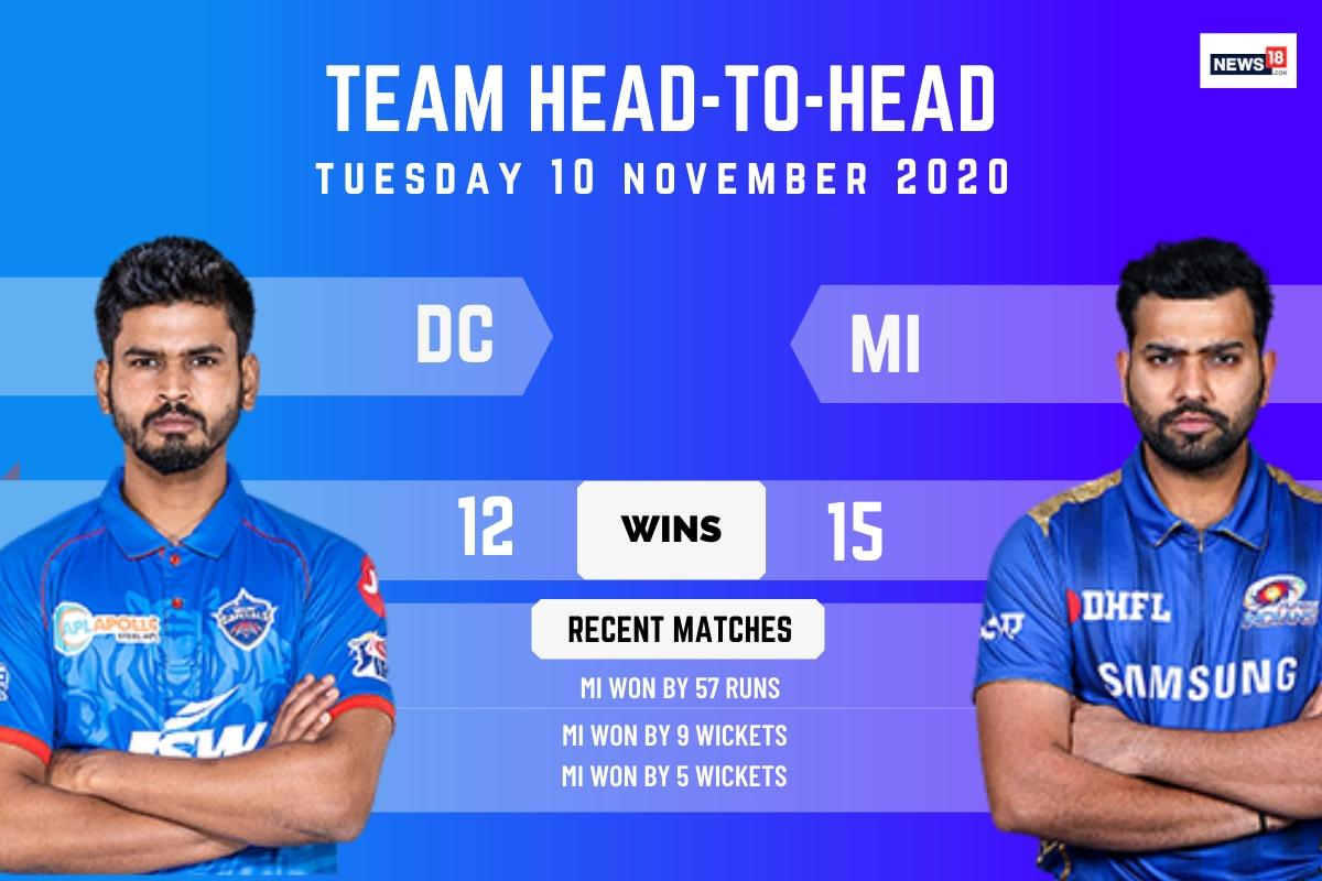 IPL 2020: Mumbai Indians vs Delhi Capitals - MI Lead DC in Head to Head Record
