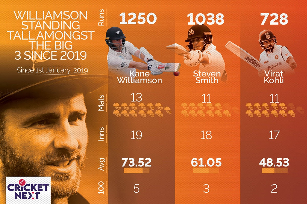 Kane Williamson - Bossing Kohli and Smith in Test Cricket Since 2019