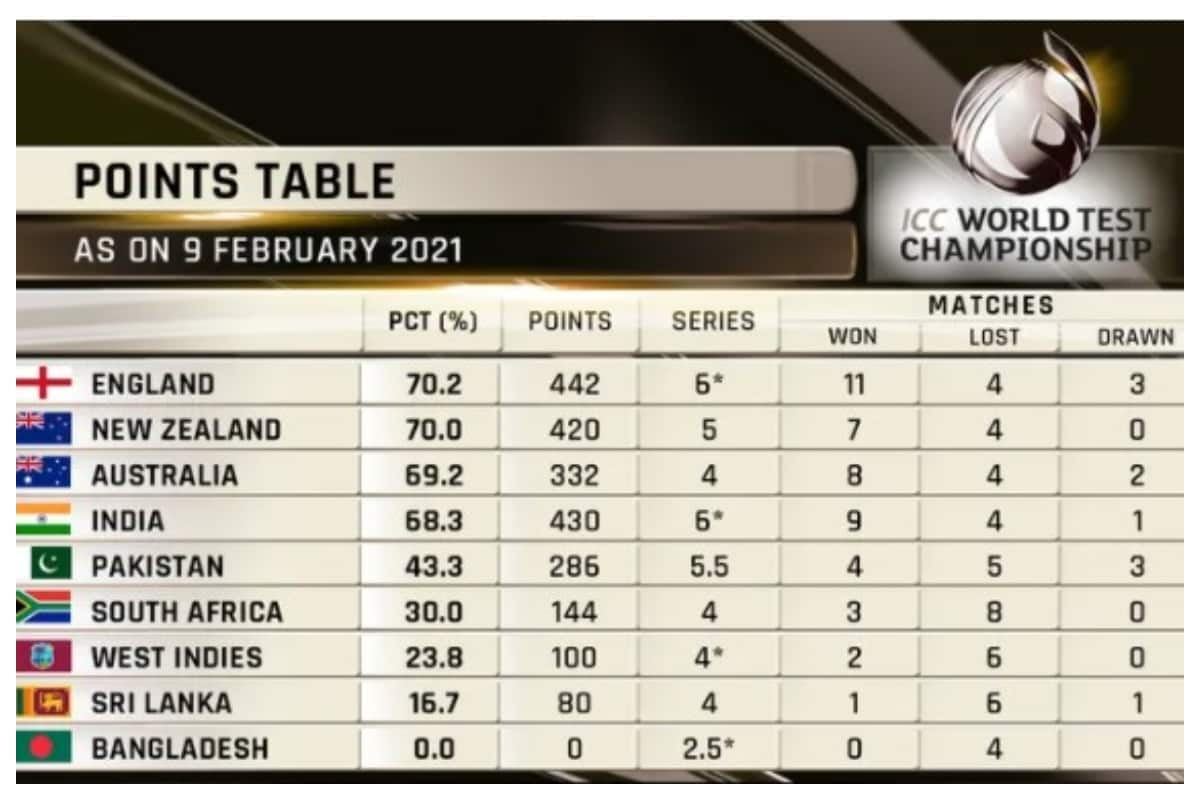 WTC Points Table: England Win Hurts India Chances, Latter Need to Take Series 2-1 to Qualify