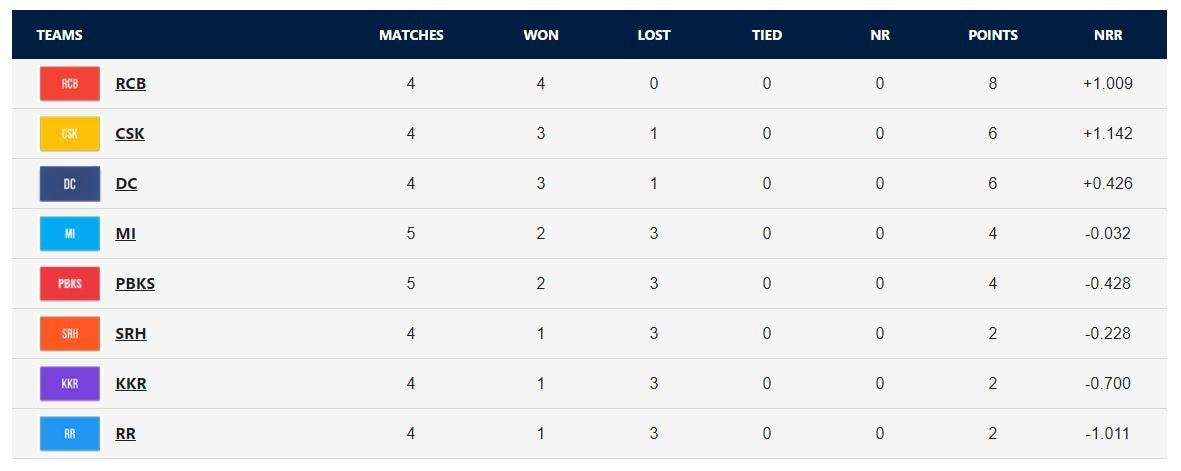 , IPL Points Table 2021: Orange Cap Holder and Purple Cap Holder List After PBKS vs MI Match,