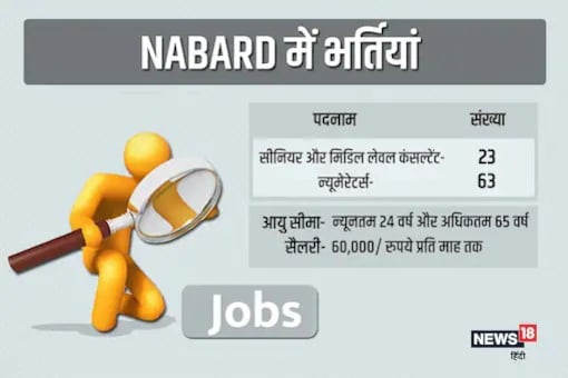 NABARD Nabcons Recruitment 2021: Know How To Apply Online For 86 Posts