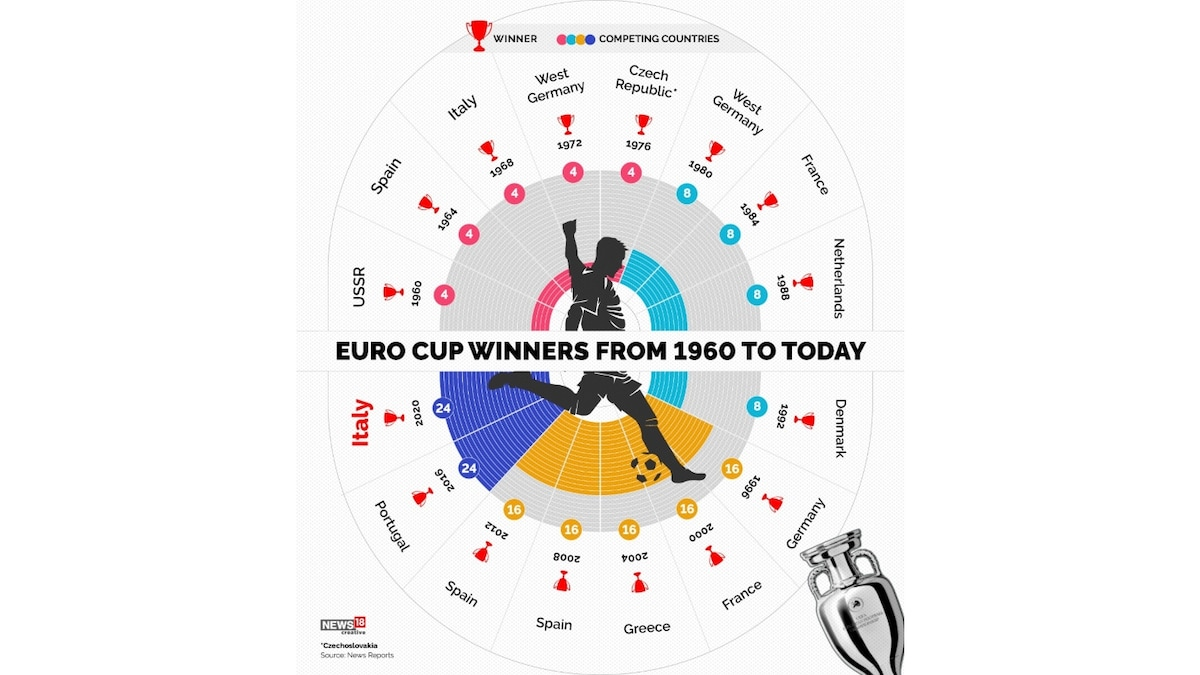 List of European Championship Winners from 1960 to 2020