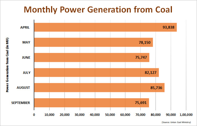 High Power Demand, Rise in Global Prices & Heavy Rains: Decoding India's Coal Conundrum Pokcet News