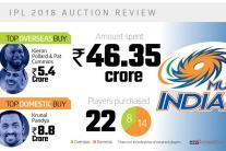Mumbai Indians: IPL Auction 2018 Infographics