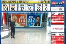 NDA Touches 100 Mark, Rahul Gandhi Trailing From Amethi @ 8:43