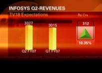 High expectations for Infy's Q2 results