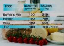 For healthy bones, eat right
