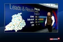 Verdict 2017: CNN-News18 Calls Punjab For The Congress Party
