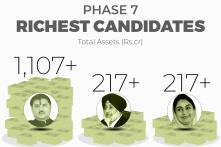 Lok Sabha Elections 2019: Daily Data