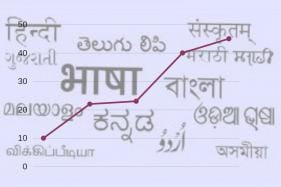 Not Spanish or Mandarin but Telugu is the Fastest Growing Language in the US