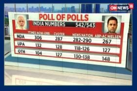 Elections 2019: Comparative Analysis of Exit Polls From Various Sources
