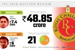 Royal Challengers Bangalore: IPL Auction 2018 Infographics