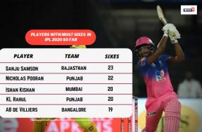 IPL 2020: Players With Players With Most Sixes – Rajasthan Royals' Sanju Samson Tops The List
