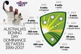 Australia's Dominance in the 2000s, Warne's 700th and the Thriller of 1982 - 10 Interesting Boxing Day Test Numbers