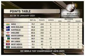 India Moves to Top Spot in World Test Championship Standings