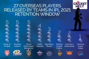 IPL Retentions 2021: Big Takeaways - Teams Release Overseas Players, Large Indian Contingent Retained