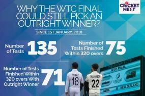 WTC Final: Weather Gods Permitting Recent History & Numbers Throw Up Intriguing Match Possibilities in Southampton