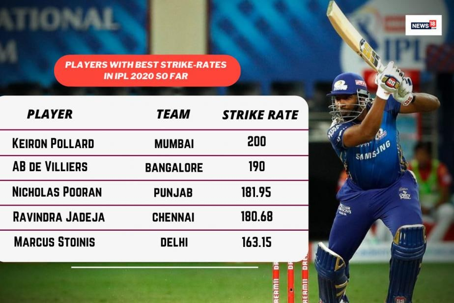 IPL 2020: Players With Best Strike-Rates - Kieron Pollard Still the Man at the Top