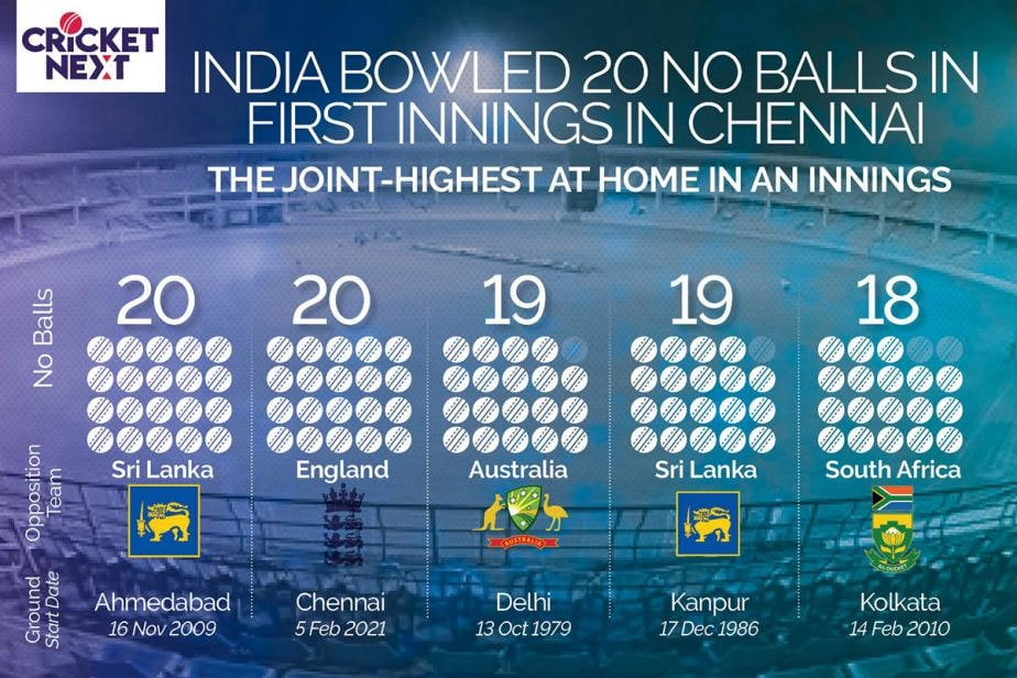 India vs England 2021: India Delivers Joint-Highest Number of No Balls At Home in First Innings in Chennai