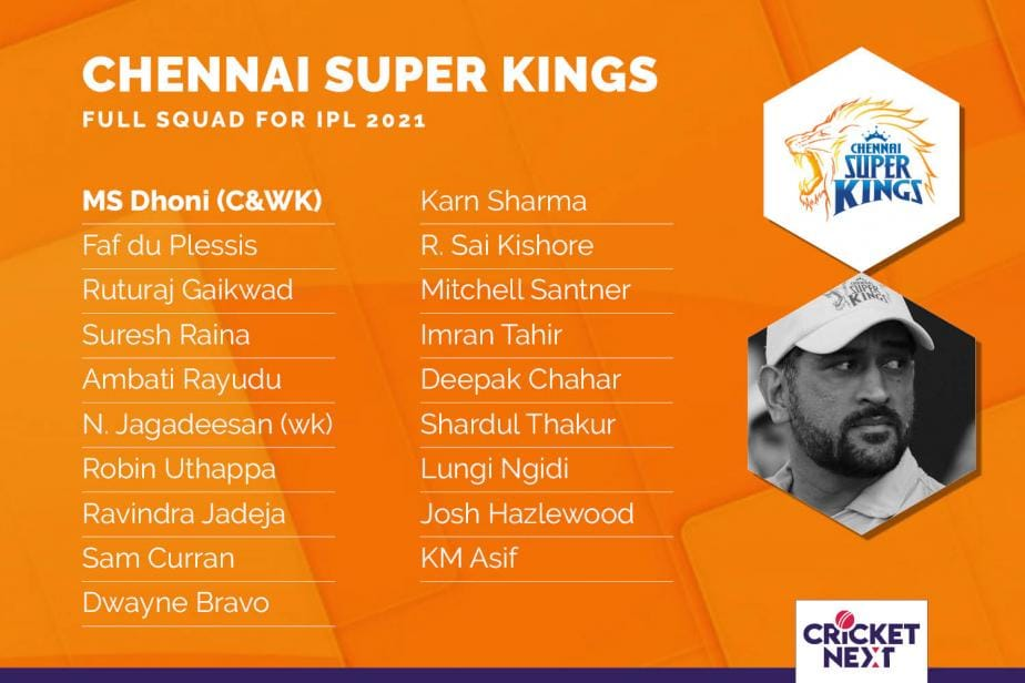 IN PICS: Full Squads of All Eight IPL Teams Post Auction