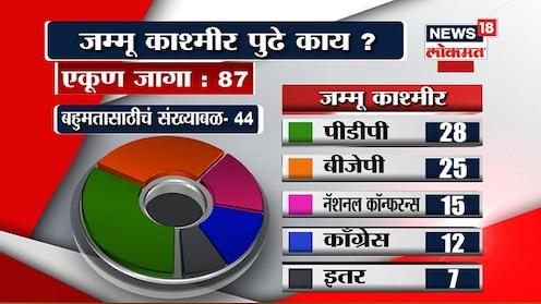 जम्मू आणि काश्मीरमध्ये काय आहेत पर्याय?