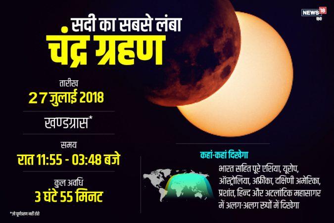 आज शतकातला सर्वात मोठं चंद्र ग्रहण लागणार आहे. हे ग्रहण तब्बल 3 तास 55 मिनिटं असणार आहे. तर 1 तास 42 मिनिटं 57 सेकंद पूर्ण ग्रहण असणार आहे. आज रात्री ११ वाजून ५४ मिनिटांनी हे ग्रहण सुरू होईल. त्यामुळे आज रात्री पृथ्वीच्या सावल्यांचा खेळ पाहायला मिळणार आहे. जर हे ग्रहण 4 मिनिटांपेक्षा जास्त काल चाललं तर हे ग्रहण सर्वात मोठं ग्रहण ठरणार आहे. असं म्हणतात की, शुक्रवारी होणारे हे ग्रहण अनेक बाबींसाठी महत्त्वाचे आहे. ब्लड मूनचं नाहीतर अनेक कारणं आहे...