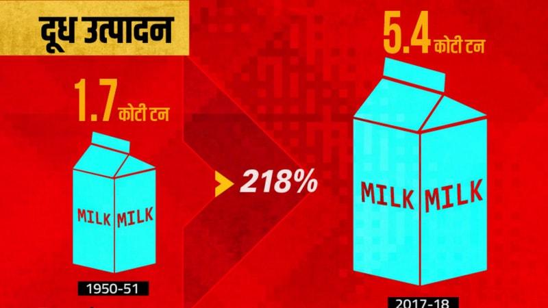 १९४७ मध्ये भारत १.७ कोटी टन दूध उत्पादन करायचा. पण आज २०१८ मध्ये भारत तब्बल ५.४ कोटी टन दूध उत्पादन करतो. या ७१ वर्षांमध्ये भारताने दूध उत्पादनात २१८ टक्के वाढ केली.