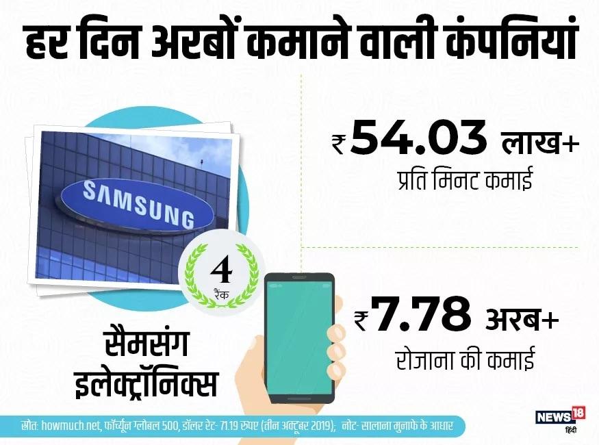 या यादीमध्ये चौथ्या क्रमांकावर दक्षिण कोरियन कंपनी सॅमसंग इलेक्ट्रॉनिक्सचे नाव आहे. सॅमसंग दर मिनिटाला 54.03 लाख आणि दिवसाला 7.78 अब्ज रुपये कमावते.