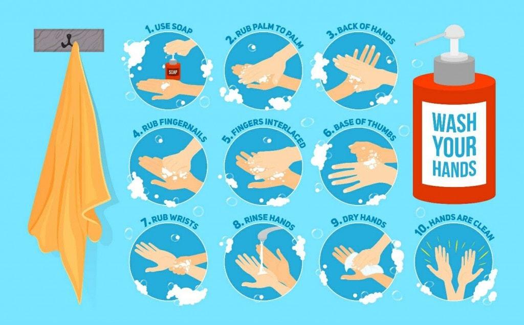 ग्लोबल हँडवॉशवर अनेक प्रकारे संशोधन करण्यात आले होते. 2011 मध्ये ग्लोबलहँडवॉशिंगच्या सदस्यांनी अमेरिका आणि कॅनेडात संशोधन केलं. यात हे समोर आलं की, इथले लोक जेवणापूर्वी हात धुत नाहीत.