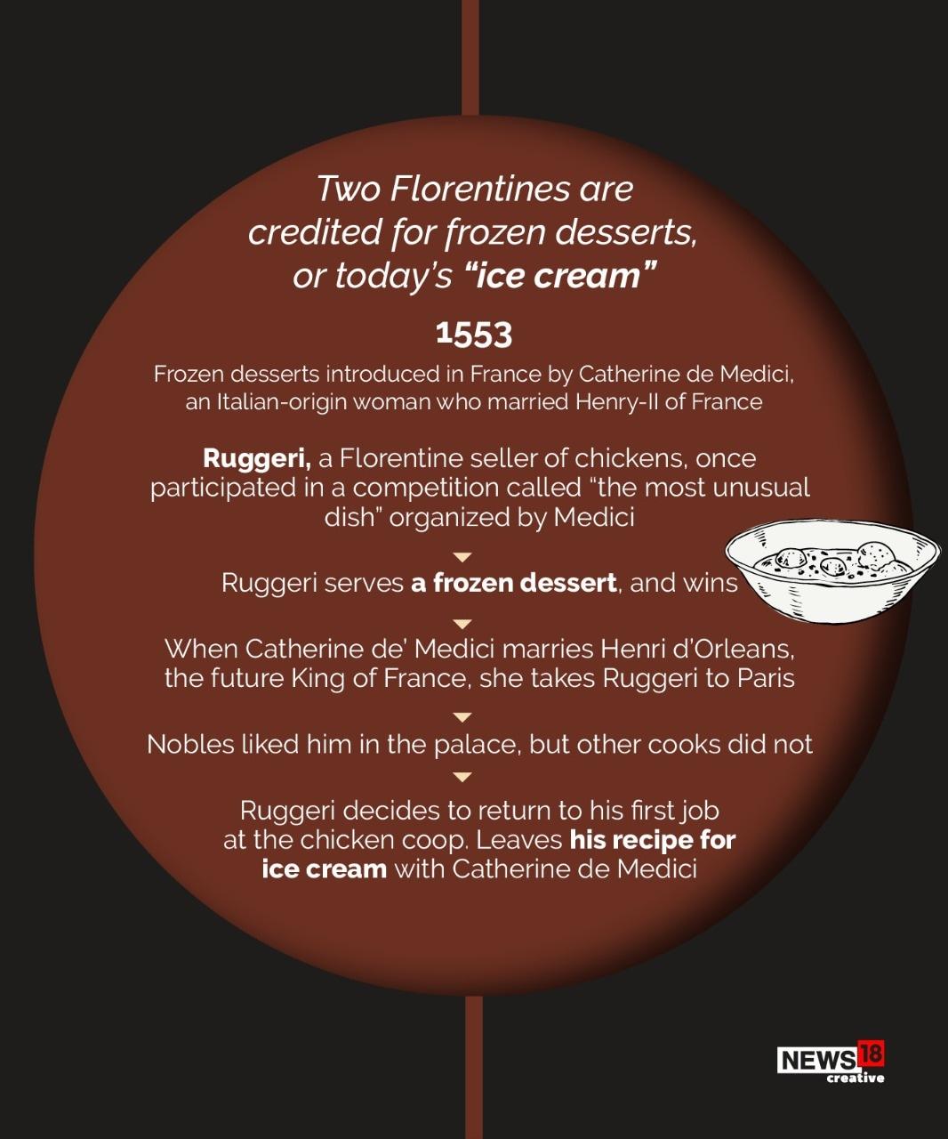 आइसक्रीमचा जन्म नेमक्या कोणत्या देशात झाला याचे ठोस असे दाखले देता येत नाहीत. पण जवळपास 500 वर्षांपूर्वी चीनमध्ये भात व दूध यांच्या मिश्रणातून आइसक्रीमसदृश पदार्थ तयार केला जात असे, त्यातूनच पुढं आईस्क्रीमची निर्मिती झाली असं म्हटलं जातं.