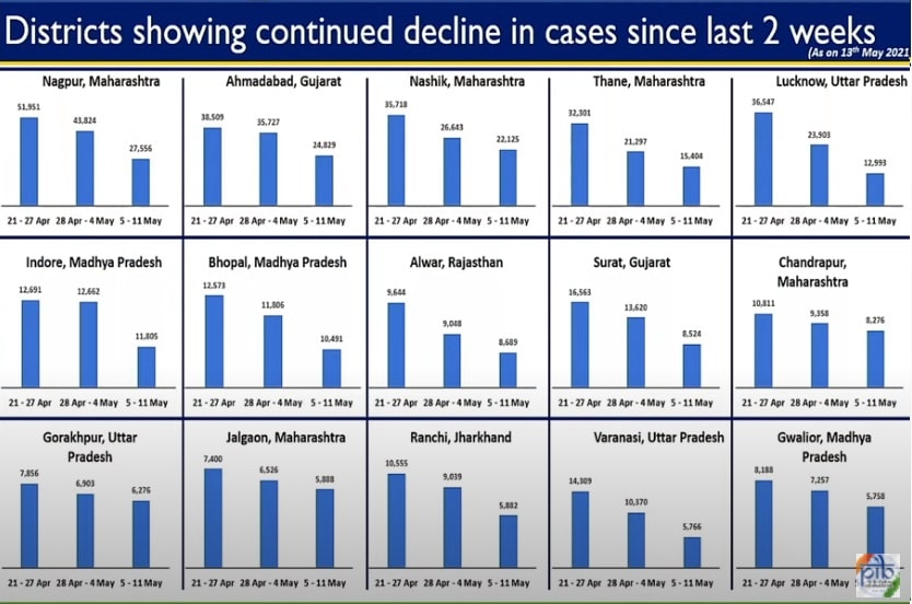 ज्या नागपूर, नाशिक आणि ठाण्यात कोरोनाची प्रकरणं झपाट्याने वाढत होती. तिथं गेली दोन आठवडे प्रकरणं कमी होत असल्याचं दिसतं आहे.