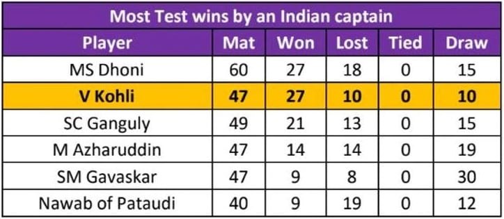India vs West Indies: Virat Kohli set to surpass MS Dhoni, on verge of breaking Indian cricket's biggest records