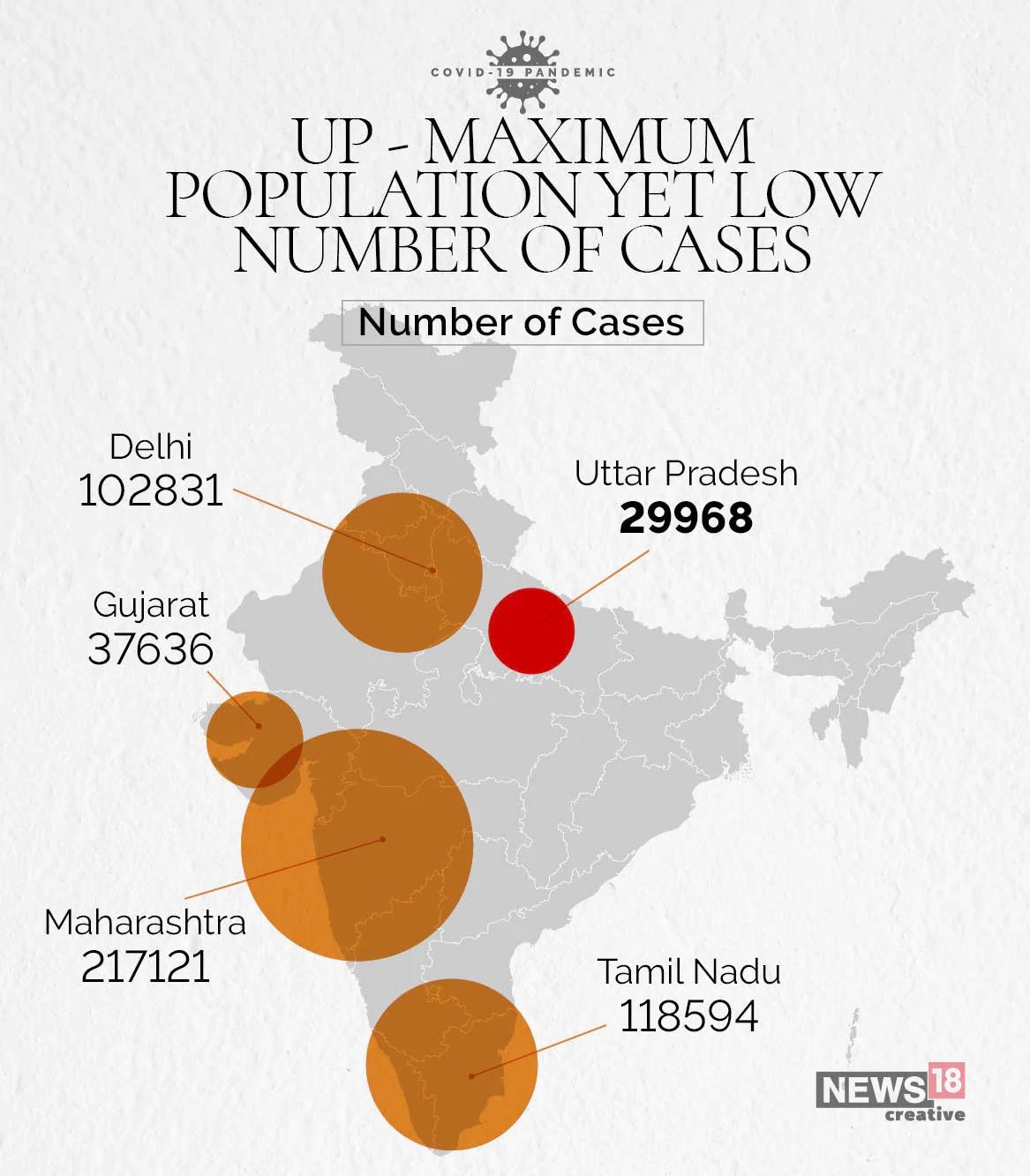 മഹാരാഷ്ട്ര, തമിഴ്നാട്, ഡൽഹി, ഗുജറാത്ത്, കർണാടക, പശ്ചിമബംഗാൾ, മധ്യപ്രദേശ്.. കോവിഡ് ഏറ്റവും രൂക്ഷമായ സംസ്ഥാനങ്ങളാണ് ഇവയെല്ലാം. എന്നാൽ ഈ പട്ടികയിൽ ഏറ്റവും അധികം ജനസംഖ്യയുള്ള യുപിയുടെ പേരില്ല. മഹാരാഷ്ട്രയുടെ ഇരട്ടി ജനസംഖ്യയുണ്ടായിട്ടും രോഗബാധിതരുടെ എണ്ണത്തിൽ അഞ്ചാം സ്ഥാനത്താണ് ഉത്തർപ്രദേശ്. ദശലക്ഷംപേരിലെ രോഗബാധിതരുടെ കണക്കെടുത്താൽ പിന്നിലാണ് യുപിയുടെ സ്ഥാനം. മേഘാലയ, ജാർഖണ്ഡ്, ബിഹാർ, ഛത്തീസ്ഗഡ് എന്നീ സംസ്ഥാനങ്ങൾ മാത്രമാണ് യുപിക്ക് പിന്നിലുള്ളത്.