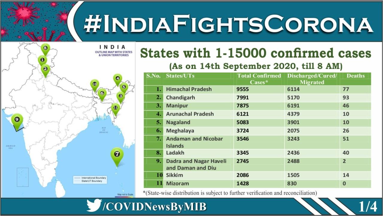 ഇതുവരെ 15000 ൽ താഴെ മാത്രം കോവിഡ് കേസുകൾ റിപ്പോർട്ട് ചെയ്യപ്പെട്ട സംസ്ഥാനങ്ങൾ.(ചിത്രം-@COVIDNewsByMIB)