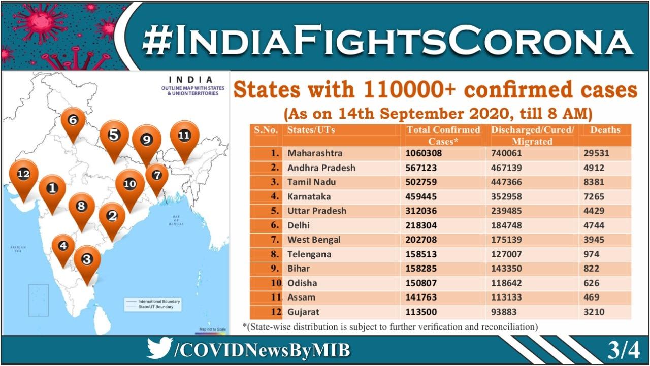1,11,0000ത്തിലധികം കോവിഡ് കേസുകൾ സ്ഥിരീകരിച്ച സംസ്ഥാനങ്ങൾ (ചിത്രം-@COVIDNewsByMIB)