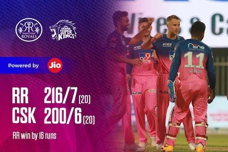 IPL 2020| പൊരുതി തോറ്റ് ചെന്നൈ; സഞ്ജുവിന്റെ മികവിൽ രാജസ്ഥാന് 'രാജകീയ' വിജയം