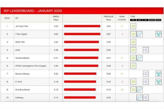 Jio GigaFiber Tops Netflix Speed Index, Beats Airtel, Vodafone-Backed 'You'