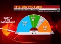 K'taka exit poll: Cong ahead | <a href='http://www.ibnlive.com/news/analysis-gowda-to-emerge-kingmaker-again/65775-3.html'>Gowda kingmaker again?</a>