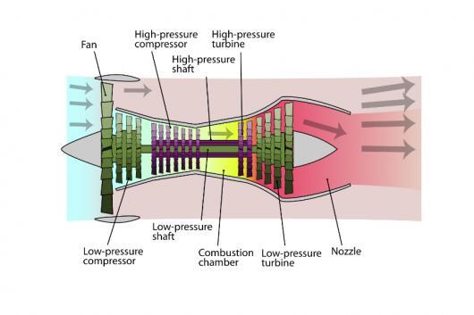 Turbofan Jet Engines. (Image source: Wikimedia)