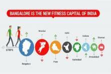 Bangalore, New Fitness Capital Of India: GOQii 'India Fit' 2017 Report