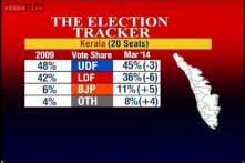 Kerala poll tracker: UDF ahead with 11-17 seats, LDF 4-8