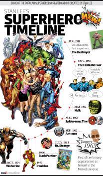 Stan Lee Timeline