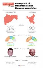 Snapshot of Maharashtra and Haryana Assemblies