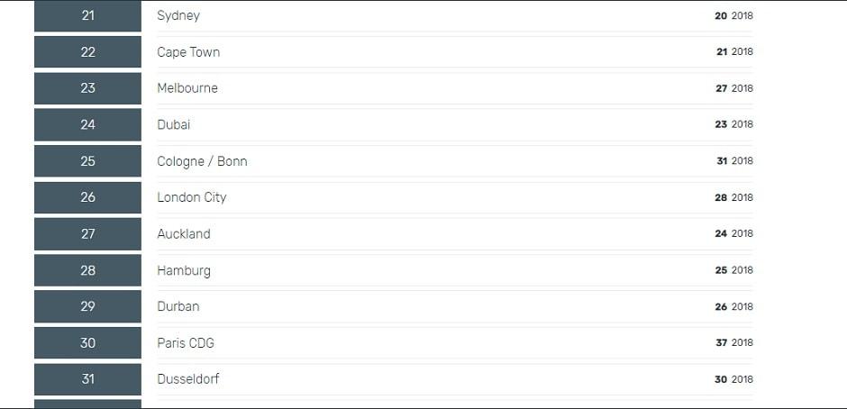 তালিকায় ২১-৩০-র মধ্যে থাকা বিশ্বের বিমানবন্দরগুলি ৷ Courtesy: Skytrax