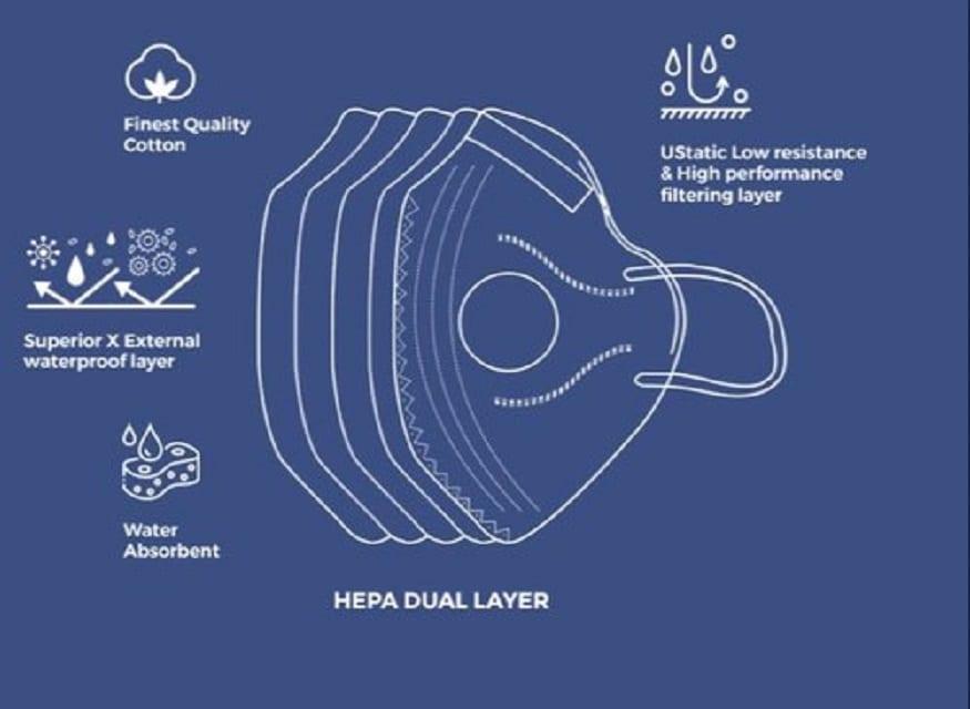 AirOK N99 Mask - এই মাস্কটির দাম প্রাই ২৫০ টাকা। এই মাস্কটি ২.৫ মাইক্রনের আকারের কণাকে আপনার নাক অবধি পৌছাতে বাঁধা দেবে।