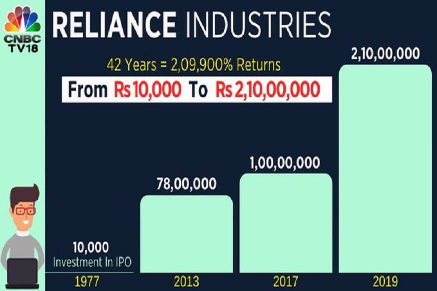 reliance-industries-GFX-Image-1